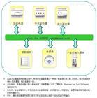 Acrel-BUS智能照明控制系统厂家供应