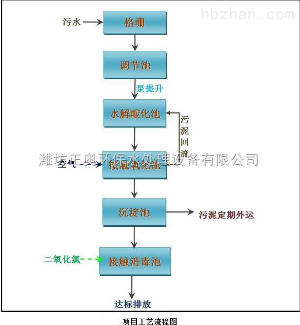 衢州儿童医院污水处理设备-设计方案