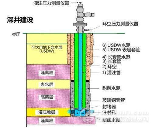 图注:深井结构剖面图