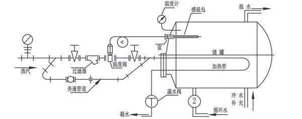 zzwp-自力式温度调节阀