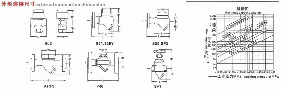 热动力圆盘式疏水阀cs19h  (1)该阀有碳钢与不锈钢两种结构,本体结构