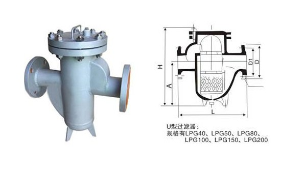 U型篮式过滤器简介: LPG-U型过滤器广泛用于蒸汽、空气、水、油品等系统管道中,保护各种计量器、泵机、阀门、疏水器等设备。 LPG-U型过滤器压力损失小,流通面积大,抗污性强,排污方便。 U型篮式过滤器产品结构图: