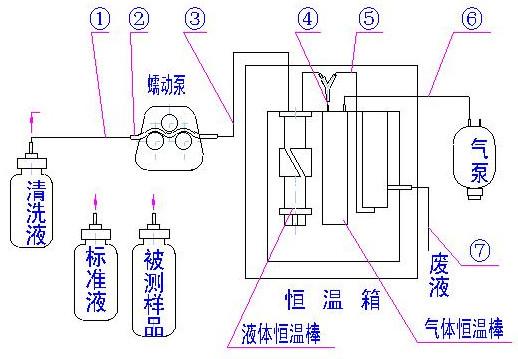 sh-50a微生物电极法 bod快速测定仪_水处理_水质检测