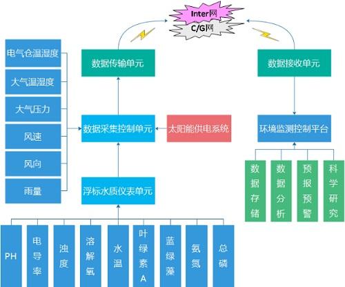 系统应用场景图