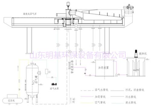 (四)电器控制部分: 本设备附设电器控制柜,调试安装后可达到无人操作