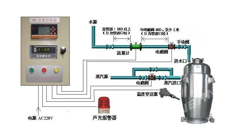流量计,流量定量控制仪,电磁阀和配电箱