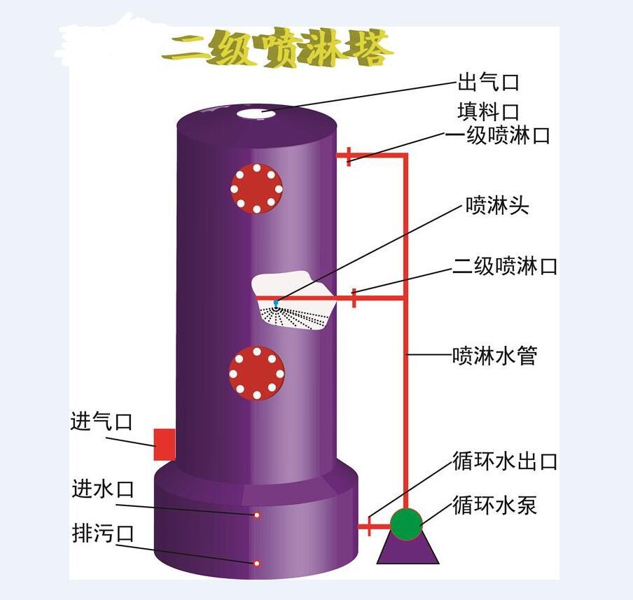 喷淋洗涤塔由贮液箱